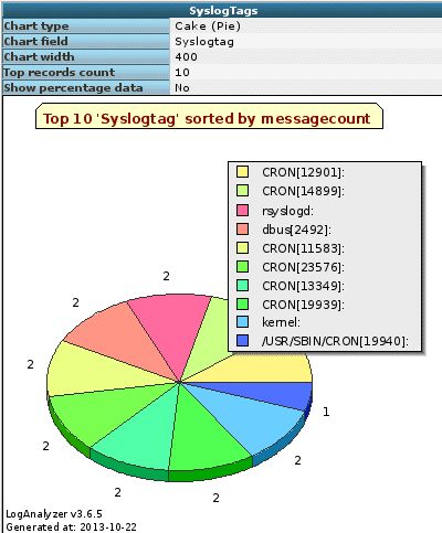 Installing Rsyslog With a MySQL and Loganalyzer - Network
